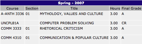 grades-spring07.png